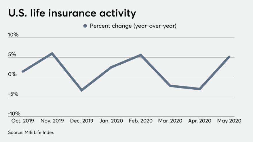 U.S. life insurance activity graph